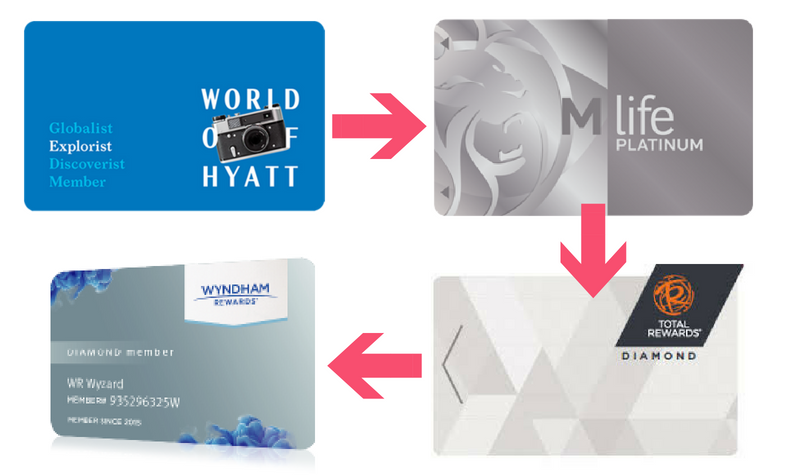 My Status Match Experience – Hyatt to MLife to Total Rewards to Wyndham